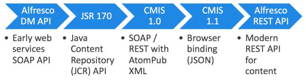 API History