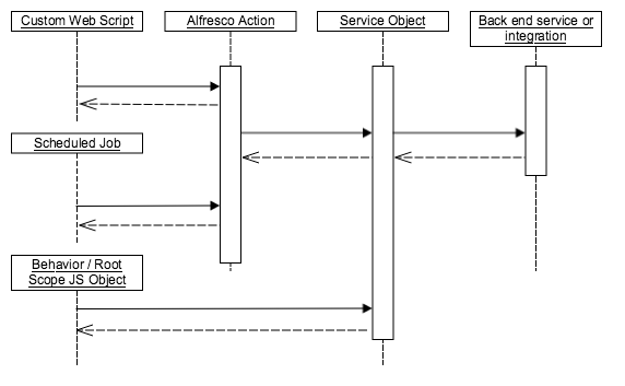 service_action_pattern_sequence (1)